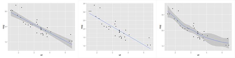 5.regresyon_grafikler